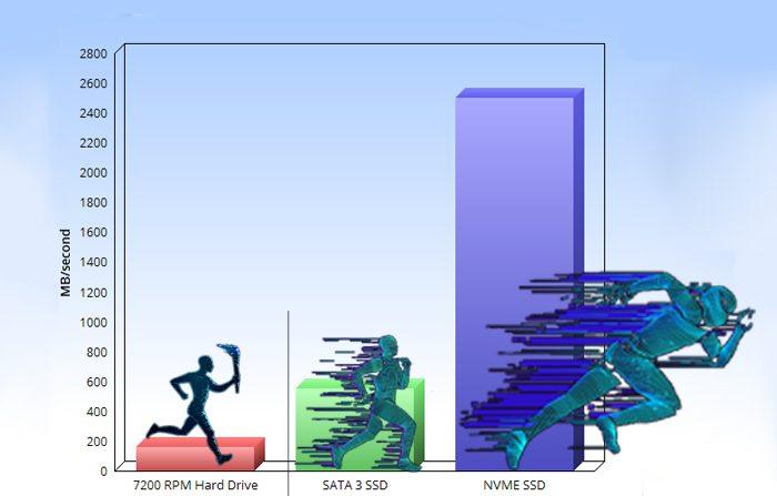 مقایسه سرعت هارد های HDD و SSD و NVMe در یک نگاه