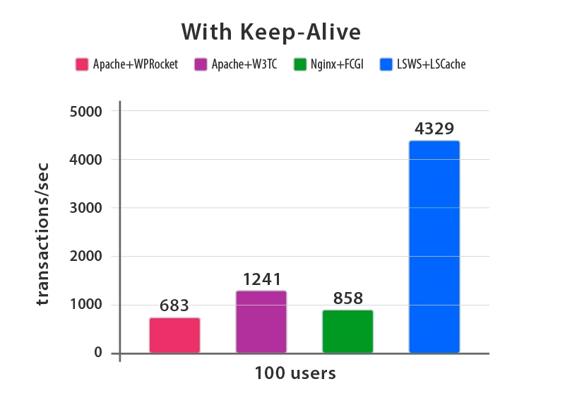 web server keep alive