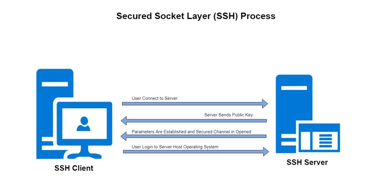 SSH چگونه کار میکند؟