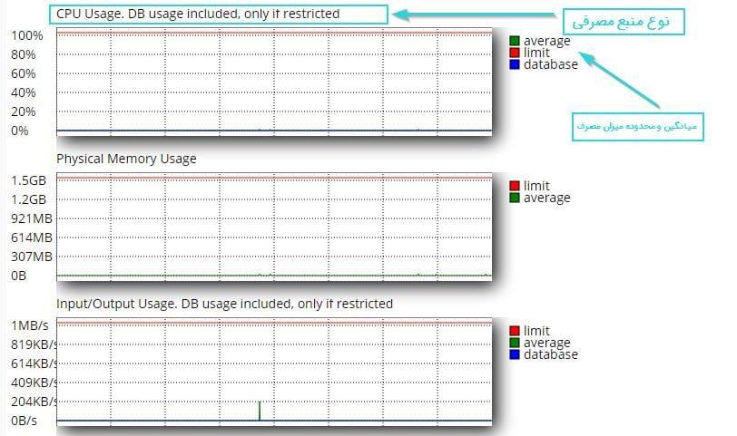 نمودار گرافیکی مقدار استفاده از منابع سرور