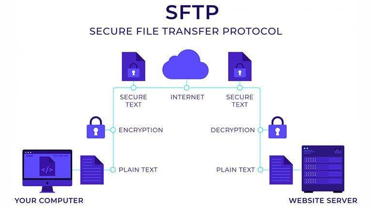 SFTP چیست؟